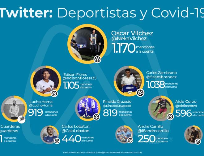Fotos de ¿Cómo se comportan los deportistas peruanos en Twitter durante el aislamiento social?