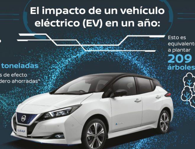 Fotos de Nissan Muestra Cómo los Vehículos Eléctricos Pueden Ayudar a Combatir la Creciente Contaminación del Aire