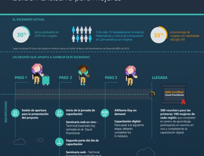Fotos de Amazon Web Service promueve el AWS Certification Challenge: Edición Exclusiva para Mujeres