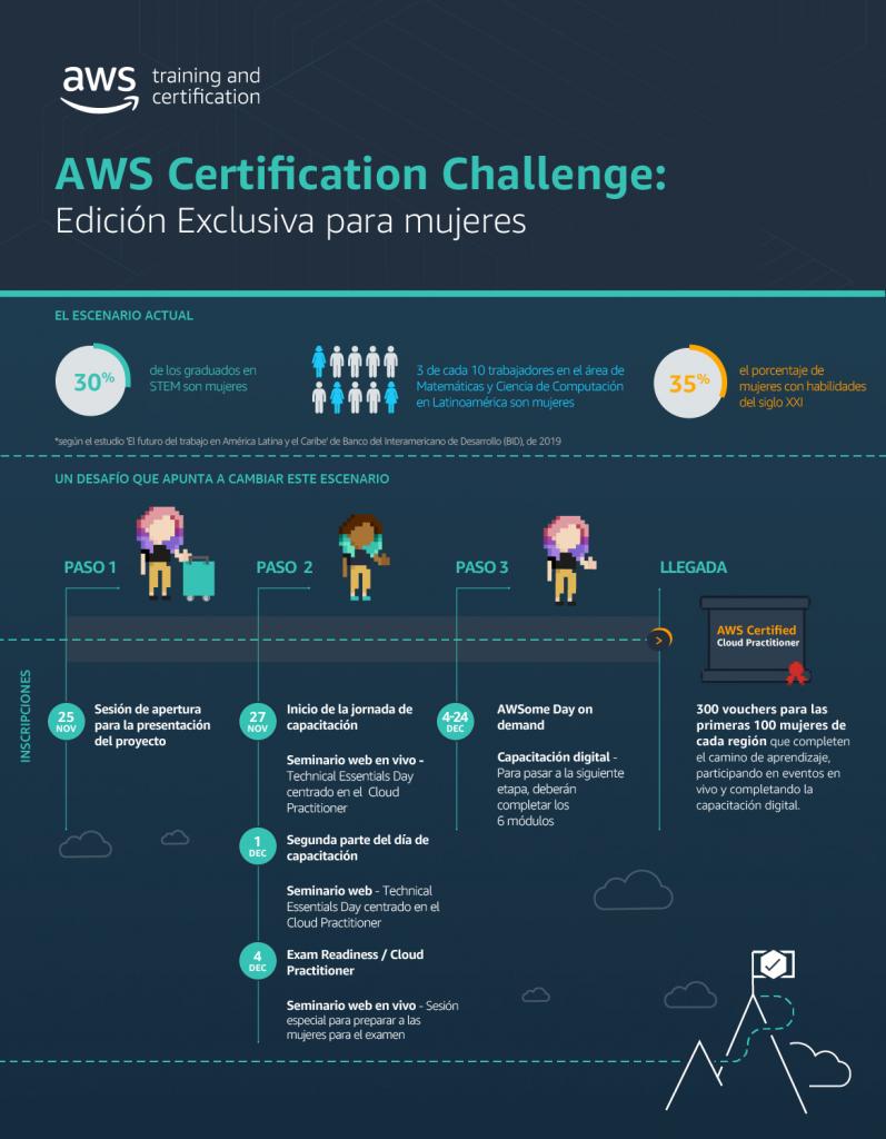 Foto de Amazon Web Service promueve el AWS Certification Challenge: Edición Exclusiva para Mujeres