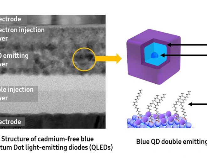 Fotos de Samsung Electronics desarrolla innovadora tecnología Blue QLED y revoluciona la industria de televisores