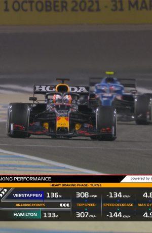 Foto de AWS traen nuevas estadísticas de la Fórmula 1, gracias a seis nuevos F1 Insights