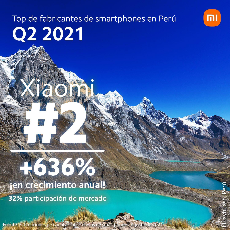 Foto de Xiaomi supera el 30% del total de envíos de smartphones y se consolida en el mercado peruano