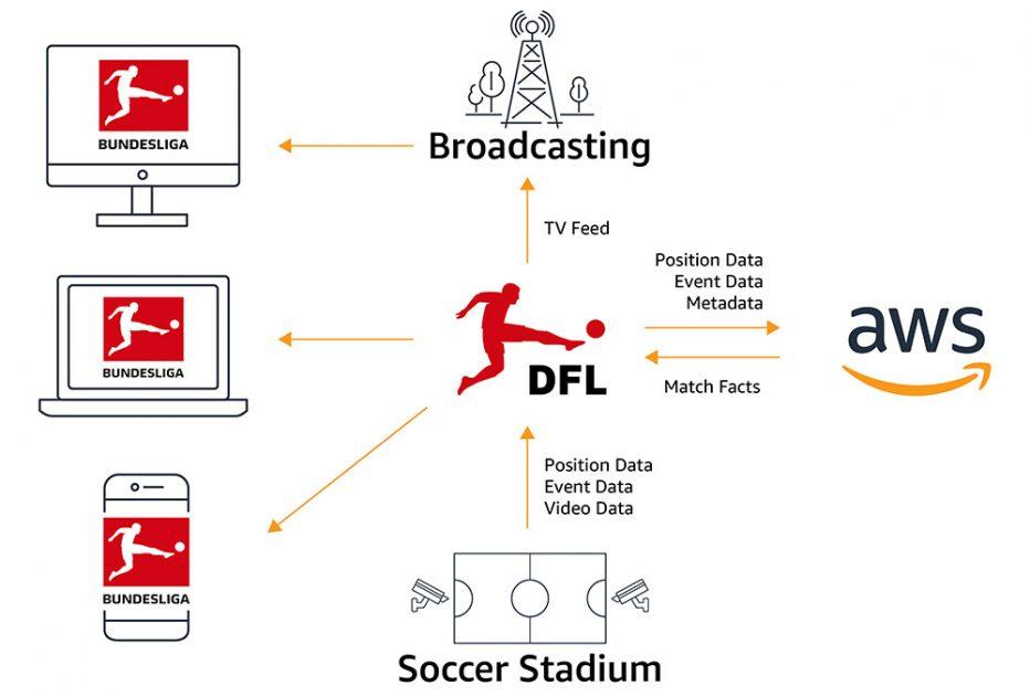 Foto de AWS y Bundesliga medirán dos datos nuevos en los partidos de la temporada de fútbol europea 2021-22
